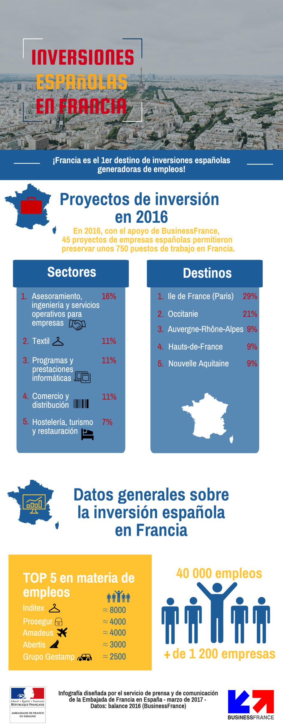 Las inversiones espa olas en francia ambassade de france en espagne embajada de francia en - Oficina turismo paris en madrid ...